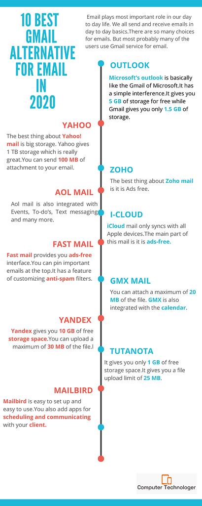 10 best gmail alternatives